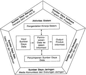 Koponene Sistem Informasi